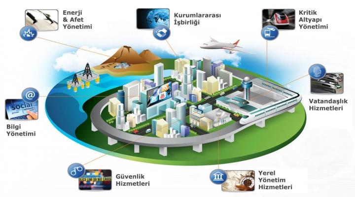 Akıllı Kent Yapılanması Hangi Bileşenlerden Oluşmaktadır?